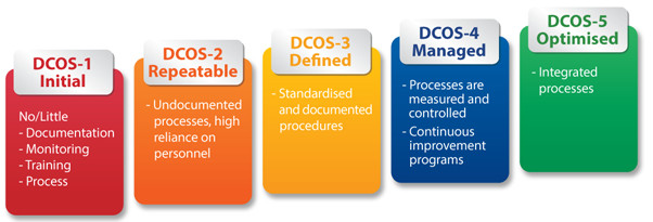 EPI-DCOS 5-Maturity Levels
